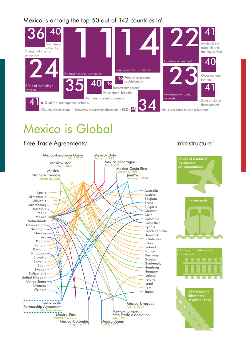 MexicoInNumbers2