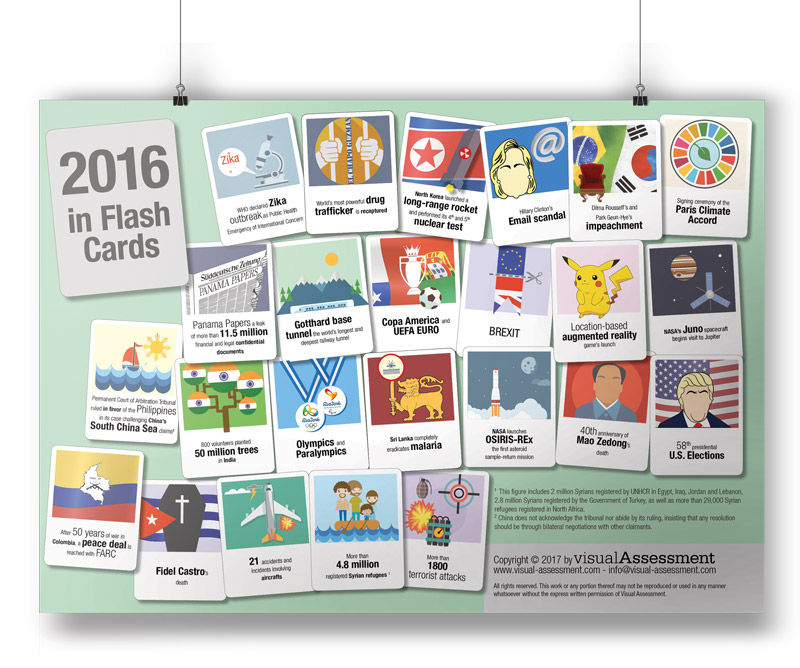 2016 IN FLASHCARDS - Author: Ana Duek and Matteo de Franceschi